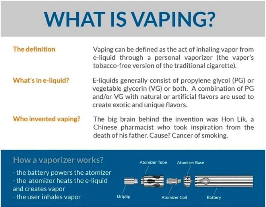QA Vaping | What is Vaping?